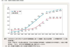 生涯未婚率の推移 内閣府統計