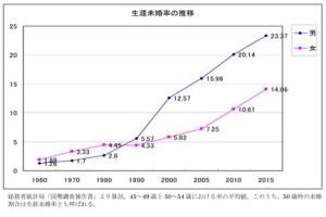生涯未婚率の推移のグラフ