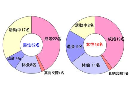 男女会員別成婚率グラフ