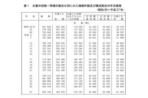厚生労働省・婚姻に関する統計