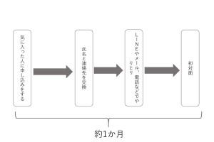 結婚相談所(データマッチング型)の初対面までの流れ