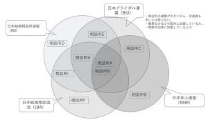 結婚相談所と団体(連盟・協会)のイメージ