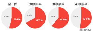 結婚相談所の女性会員割合グラフ