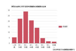 成婚数の比率グラフ